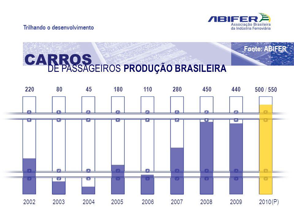 200220102009200820072006200520042003 220 500 / 550 4404502801101804580 CARROS DE PASSAGEIROS PRODUÇÃO BRASILEIRA (P) Fonte: ABIFER
