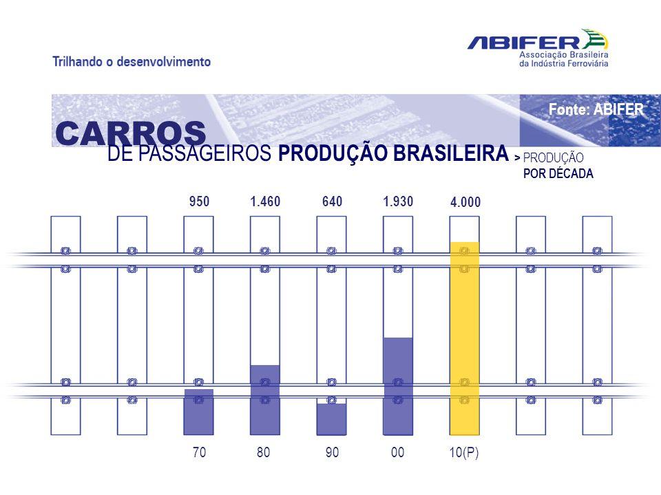 10(P)00908070 4.000 1.9306401.460950 > PRODUÇÃO POR DÉCADA CARROS DE PASSAGEIROS PRODUÇÃO BRASILEIRA Fonte: ABIFER