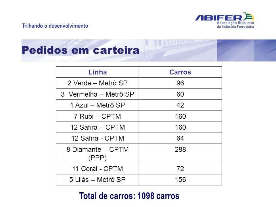 Pedidos em carteira Total de carros: 1098 carros LinhaCarros 2 Verde – Metrô SP96 3 Vermelha – Metrô SP60 1 Azul – Metrô SP42 7 Rubi – CPTM160 12 Safi