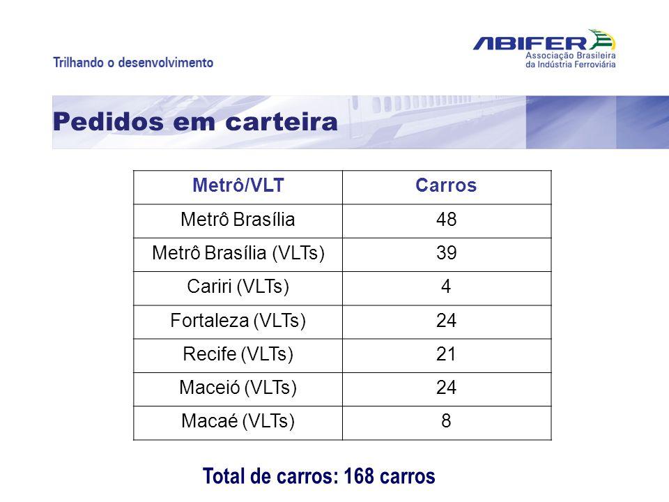 Pedidos em carteira Total de carros: 168 carros Metrô/VLTCarros Metrô Brasília48 Metrô Brasília (VLTs)39 Cariri (VLTs)4 Fortaleza (VLTs)24 Recife (VLT