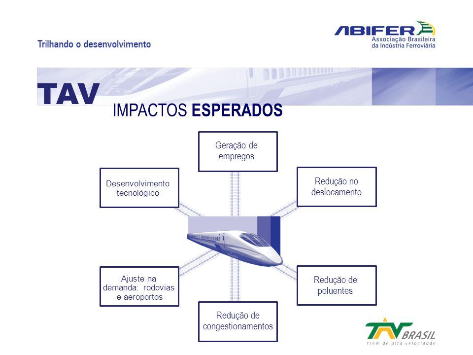 Geração de empregos Redução de congestionamentos Ajuste na demanda: rodovias e aeroportos Desenvolvimento tecnológico Redução no deslocamento Redução