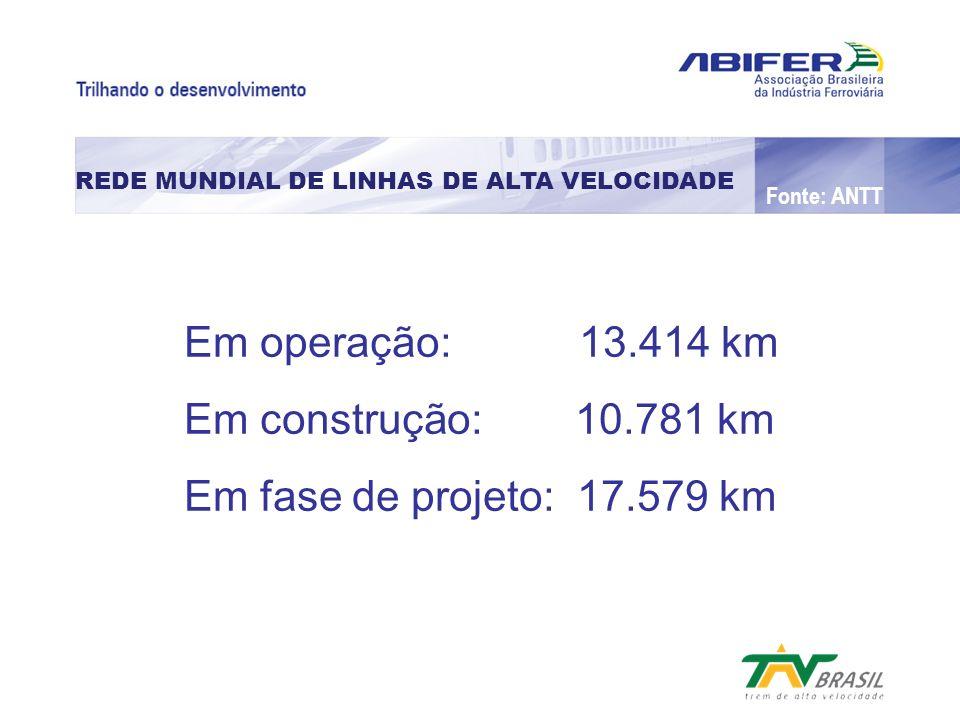 REDE MUNDIAL DE LINHAS DE ALTA VELOCIDADE Em operação: 13.414 km Em construção: 10.781 km Em fase de projeto: 17.579 km Fonte: ANTT