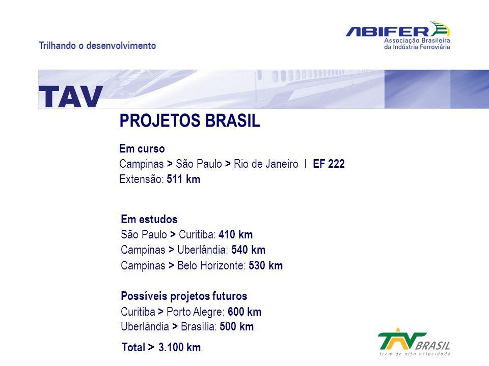 PROJETOS BRASIL Em curso Campinas > São Paulo > Rio de Janeiro I EF 222 Extensão: 511 km TAV Em estudos São Paulo > Curitiba: 410 km Campinas > Uberlâ