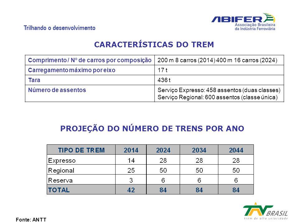 CARACTERÍSTICAS DO TREM PROJEÇÃO DO NÚMERO DE TRENS POR ANO Fonte: ANTT Comprimento / Nº de carros por composição200 m 8 carros (2014) 400 m 16 carros