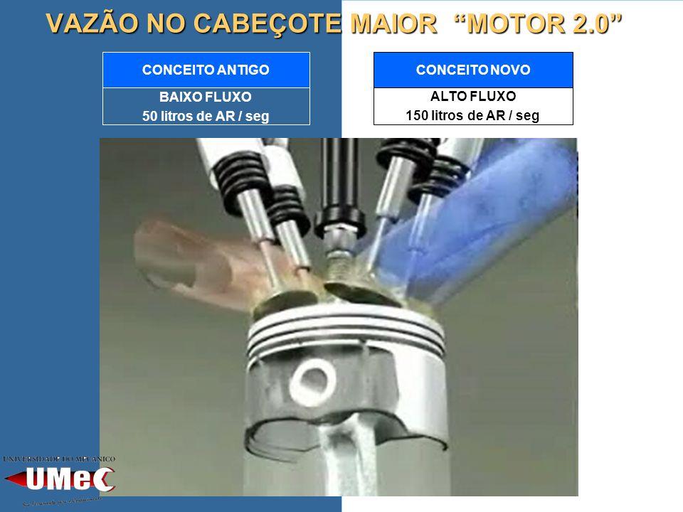 VAZÃO NO CABEÇOTE MAIOR MOTOR 2.0 BAIXO FLUXO 50 litros de AR / seg CONCEITO ANTIGOCONCEITO NOVO ALTO FLUXO 150 litros de AR / seg
