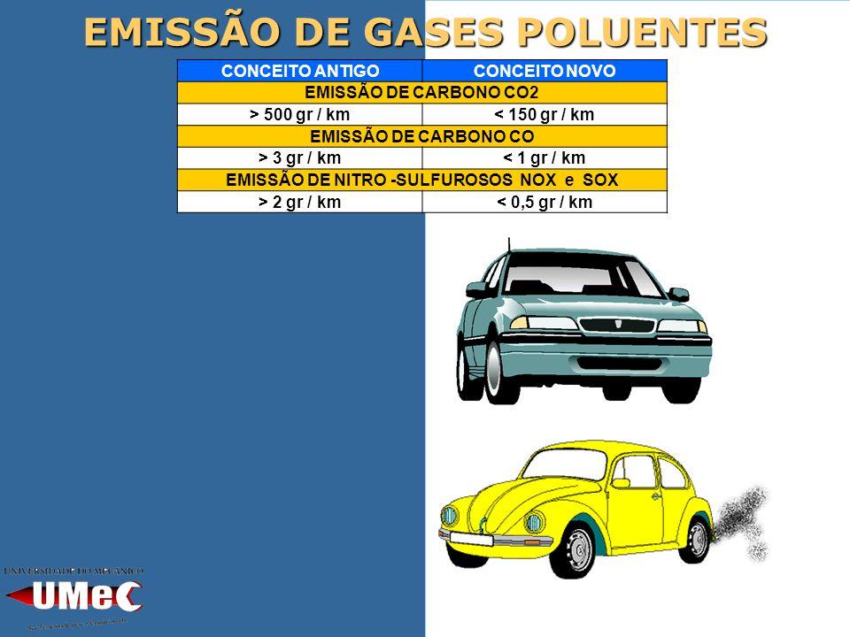 EMISSÃO DE GASES POLUENTES CONCEITO ANTIGOCONCEITO NOVO EMISSÃO DE CARBONO CO2 > 500 gr / km< 150 gr / km EMISSÃO DE CARBONO CO > 3 gr / km< 1 gr / km EMISSÃO DE NITRO -SULFUROSOS NOX e SOX > 2 gr / km< 0,5 gr / km