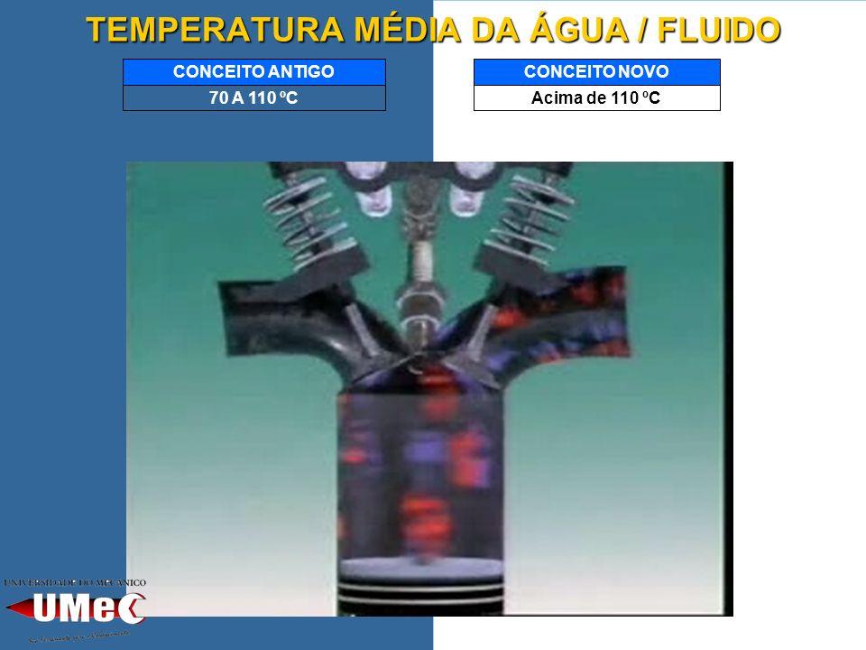 TEMPERATURA MÉDIA DA ÁGUA / FLUIDO Acima de 110 ºC CONCEITO NOVO 70 A 110 ºC CONCEITO ANTIGO