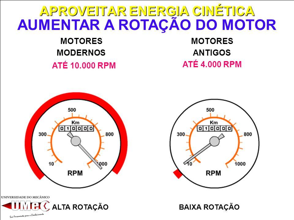 CONCEITO TECNOLÓGICO ALTA ROTAÇÃO CONCEITO NOVO BAIXA ROTAÇÃO CONCEITO ANTIGO