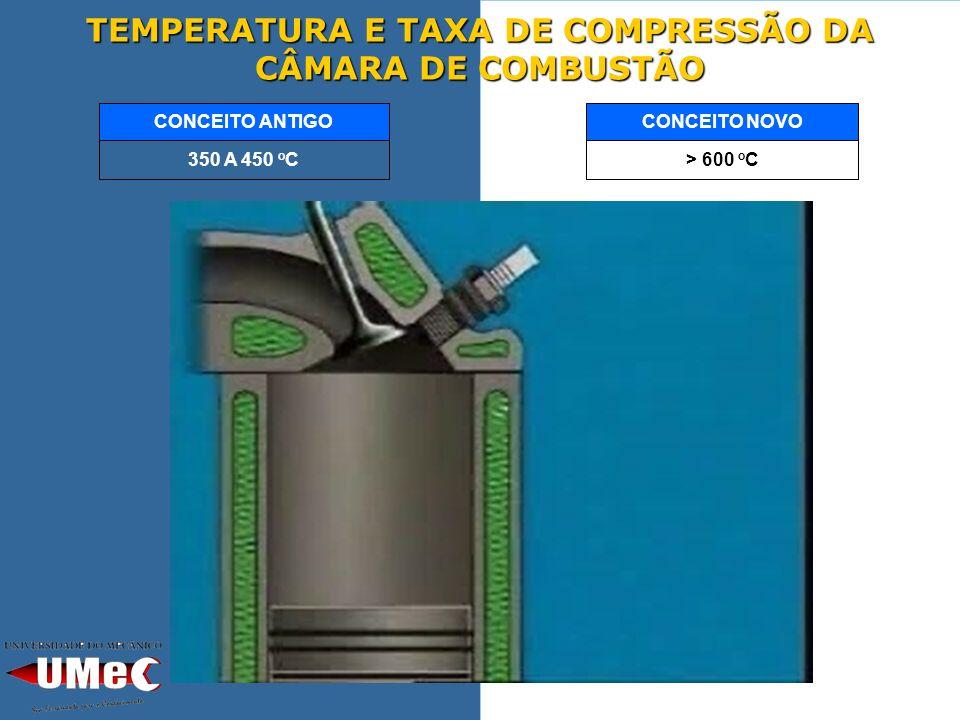 TEMPERATURA E TAXA DE COMPRESSÃO DA CÂMARA DE COMBUSTÃO > 600 o C CONCEITO NOVO 350 A 450 o C CONCEITO ANTIGO