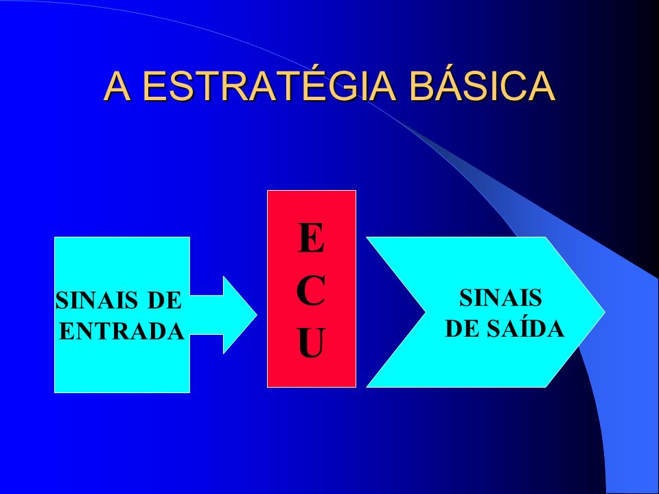 A ESTRATÉGIA BÁSICA SINAIS DE ENTRADA ECUECU SINAIS DE SAÍDA