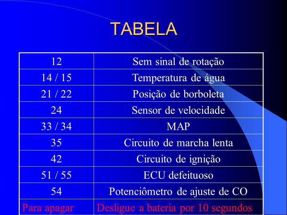 TABELA 12Sem sinal de rotação 14 / 15Temperatura de água 21 / 22Posição de borboleta 24Sensor de velocidade 33 / 34MAP 35Circuito de marcha lenta 42Ci