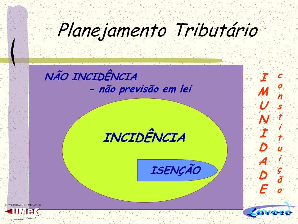 Planejamento Tributário EXCLUSÃO DO CRÉDITO TRIBUTÁRIO NÃO INCIDÊNCIA É quando o acontecimento material não está descrito na lei tributária, portanto não existe o fato gerador.