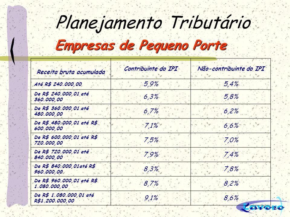 Planejamento Tributário Empresas de Pequeno Porte Receita bruta acumulada Contribuinte do IPINão-contribuinte do IPI Até R$ 240.000,00 5,9%5,4% De R$