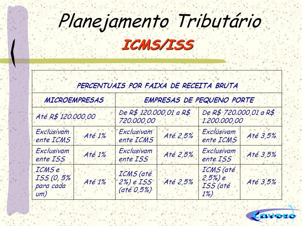 Planejamento Tributário ICMS/ISS PERCENTUAIS POR FAIXA DE RECEITA BRUTA MICROEMPRESASEMPRESAS DE PEQUENO PORTE Até R$ 120.000,00 De R$ 120.000,01 a R$