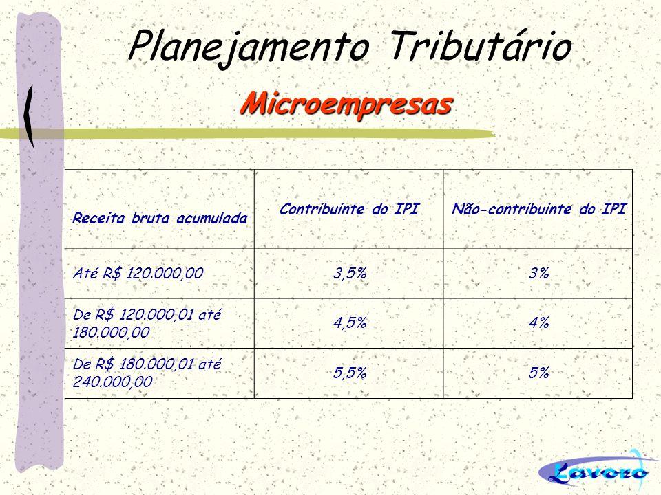Planejamento Tributário Empresas de Pequeno Porte Receita bruta acumulada Contribuinte do IPINão-contribuinte do IPI Até R$ 480.000,00 5,9%5,4% De R$ 480.000,01 até 720.000,00 6,3%5,8% De R$ 720.000,01 até 960.000,00 6,7%6,2% De R$ 960.000,01 até R$ 1.200.000,00 7,1%6,6% De R$ 1.200.000,01 até R$ 1.440.000,00 7,5%7,0% De R$ 1.440.000,01 até 1.680.000,00 7,9%7,4% De R$ 1.680.000,01até R$ 1.920.000,00 8,3%7,8% De R$ 1.920.000,01 até R$ 2.160.000,00 8,7%8,2% De R$ 2.160.000,01 até R$ 2.400.000,00 9,1%8,6%
