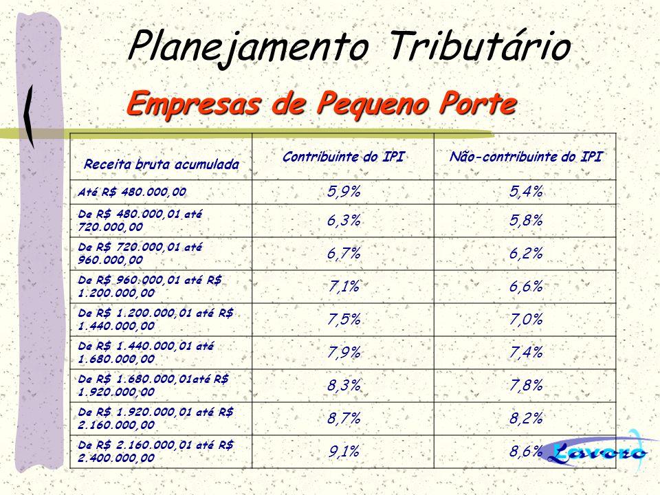 Planejamento Tributário Empresas de Pequeno Porte Receita bruta acumulada Contribuinte do IPINão-contribuinte do IPI Até R$ 480.000,00 5,9%5,4% De R$
