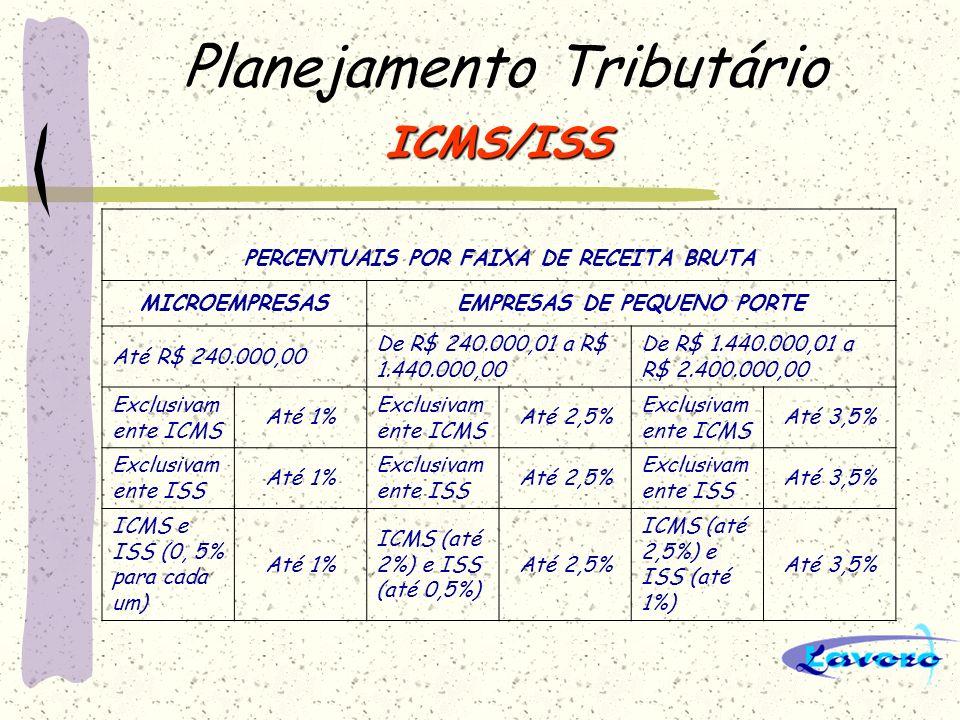Planejamento Tributário ICMS/ISS PERCENTUAIS POR FAIXA DE RECEITA BRUTA MICROEMPRESASEMPRESAS DE PEQUENO PORTE Até R$ 240.000,00 De R$ 240.000,01 a R$