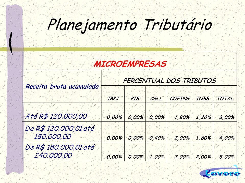 Planejamento Tributário Empresas de Pequeno Porte Receita bruta acumulada PERCENTUAL DOS TRIBUTOS IRPJPISCSLLCOFINSINSSTOTAL Até R$ 480.000,000,13% 1,00%2,00%2,14%5,40% De R$ 480.000,01 até 720.000,000,26% 1,00%2,00%2,28%5,80% De R$ 720.000,01 até 960.000,000,39% 1,00%2,00%2,42%6,20% De R$ 960.000,01 até R$ 1.200.000,000,52% 1,00%2,00%2,56%6,60% De R$ 1.200.000,01 até R$ 1.440.000,000,65% 1,00%2,00%2,70%7,00% De R$ 1.440.000,01 até 1.680.000,000,65% 1,00%2,00%3,10%7,40% De R$ 1.680.000,01até R$ 1.920.000,000,65% 1,00%2,00%3,50%7,80% De R$ 1.920.000,01 até R$ 2.160.000,000,65% 1,00%2,00%3,90%8,20% De R$ 2.160.000,01 até R$ 2.400.000,000,65% 1,00%2,00%4,30%8,60%