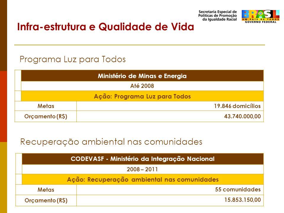 Programa Luz para Todos Ministério de Minas e Energia Até 2008 Ação: Programa Luz para Todos Metas19.846 domicílios Orçamento (R$)43.740.000,00 Recupe