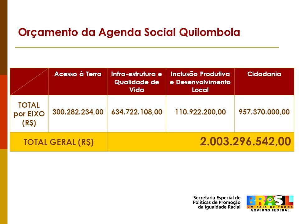 Orçamento da Agenda Social Quilombola Acesso à TerraInfra-estrutura e Qualidade de Vida Inclusão Produtiva e Desenvolvimento Local Cidadania TOTAL por