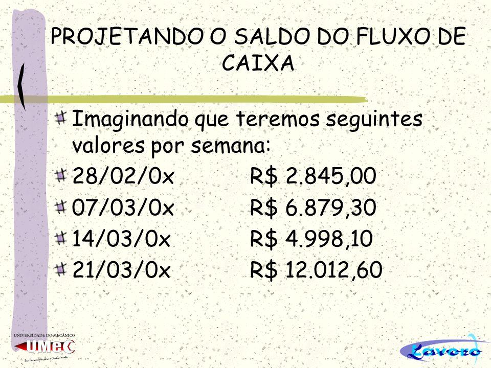PROJETANDO O SALDO DO FLUXO DE CAIXA Imaginando que teremos seguintes valores por semana: 28/02/0xR$ 2.845,00 07/03/0xR$ 6.879,30 14/03/0xR$ 4.998,10 21/03/0xR$ 12.012,60