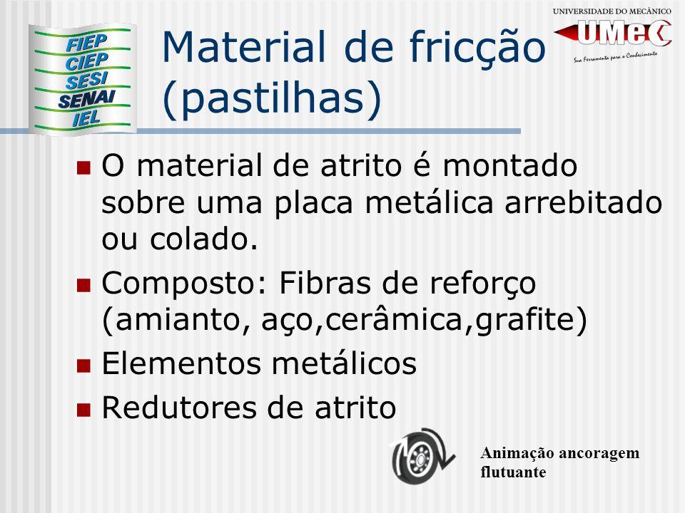 Material de fricção (pastilhas) O material de atrito é montado sobre uma placa metálica arrebitado ou colado. Composto: Fibras de reforço (amianto, aç