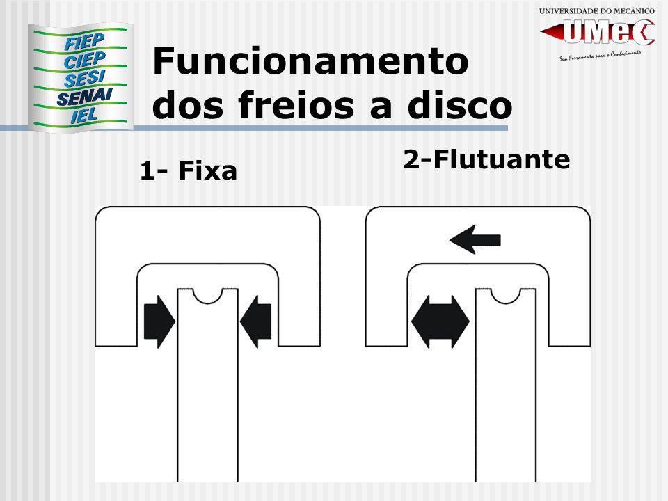 Funcionamento dos freios a disco 1- Fixa 2-Flutuante