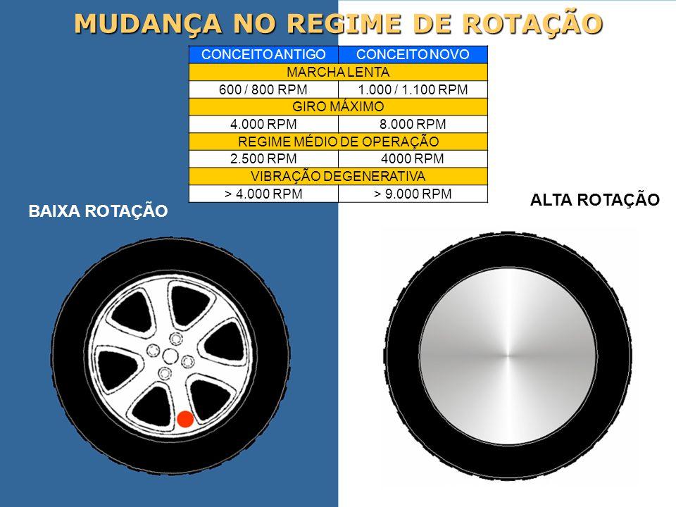 MUDANÇA NO REGIME DE ROTAÇÃO CONCEITO ANTIGOCONCEITO NOVO MARCHA LENTA 600 / 800 RPM1.000 / 1.100 RPM GIRO MÁXIMO 4.000 RPM8.000 RPM REGIME MÉDIO DE O