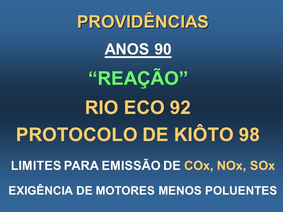 ANOS 90 RIO ECO 92 PROTOCOLO DE KIÔTO 98 LIMITES PARA EMISSÃO DE COx, NOx, SOx EXIGÊNCIA DE MOTORES MENOS POLUENTES PROVIDÊNCIAS REAÇÃO REAÇÃO CONTRA