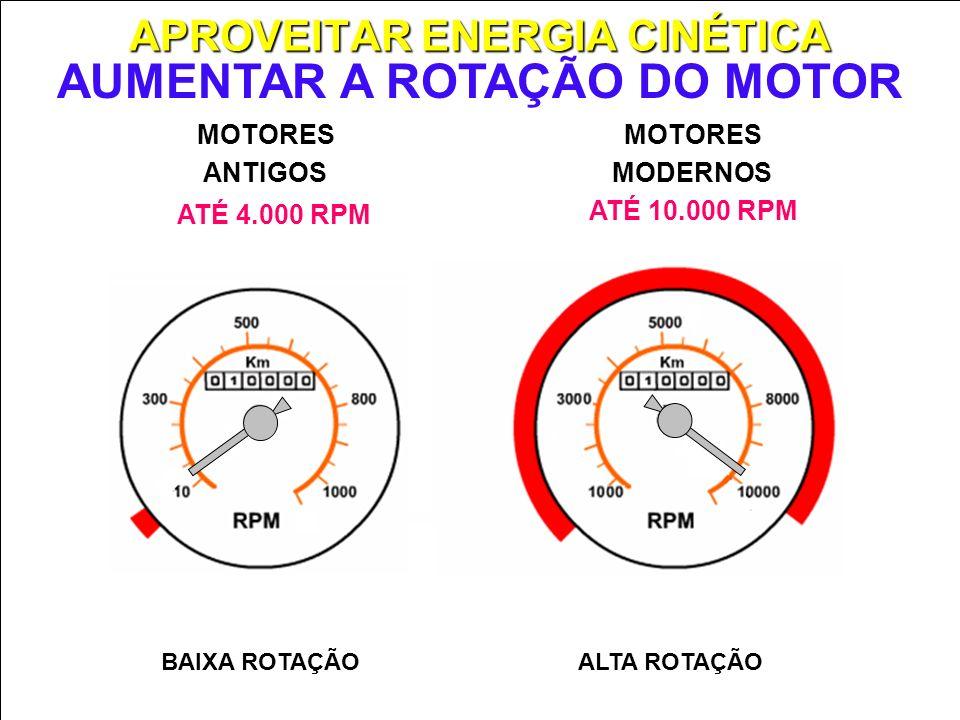 APROVEITAR ENERGIA CINÉTICA AUMENTAR ROTAÇÃO MOTORES MODERNOS MOTORES ANTIGOS ATÉ 10.000 RPM ATÉ 4.000 RPM AUMENTAR A ROTAÇÃO DO MOTOR ALTA ROTAÇÃOBAI