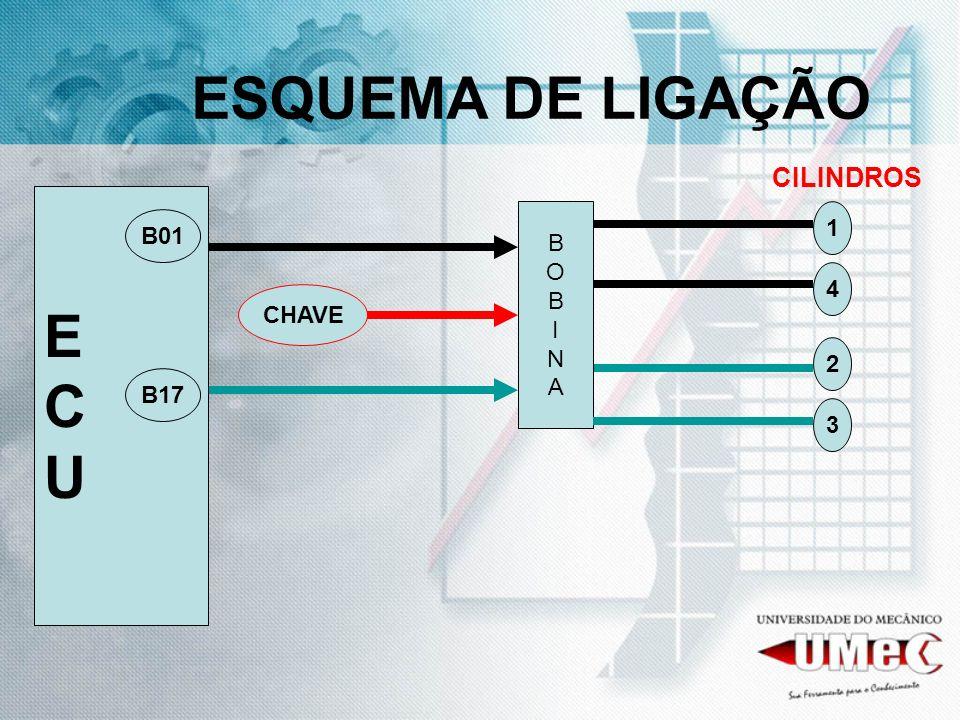 ESQUEMA DE LIGAÇÃO ECUECU 3 2 1 CHAVE 4 B01 B17 CILINDROS BOBINABOBINA