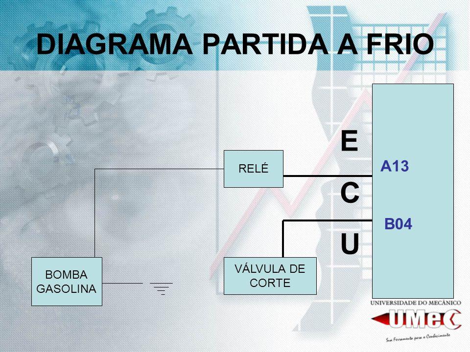 DIAGRAMA PARTIDA A FRIO ECUECU A13 B04 RELÉ VÁLVULA DE CORTE BOMBA GASOLINA