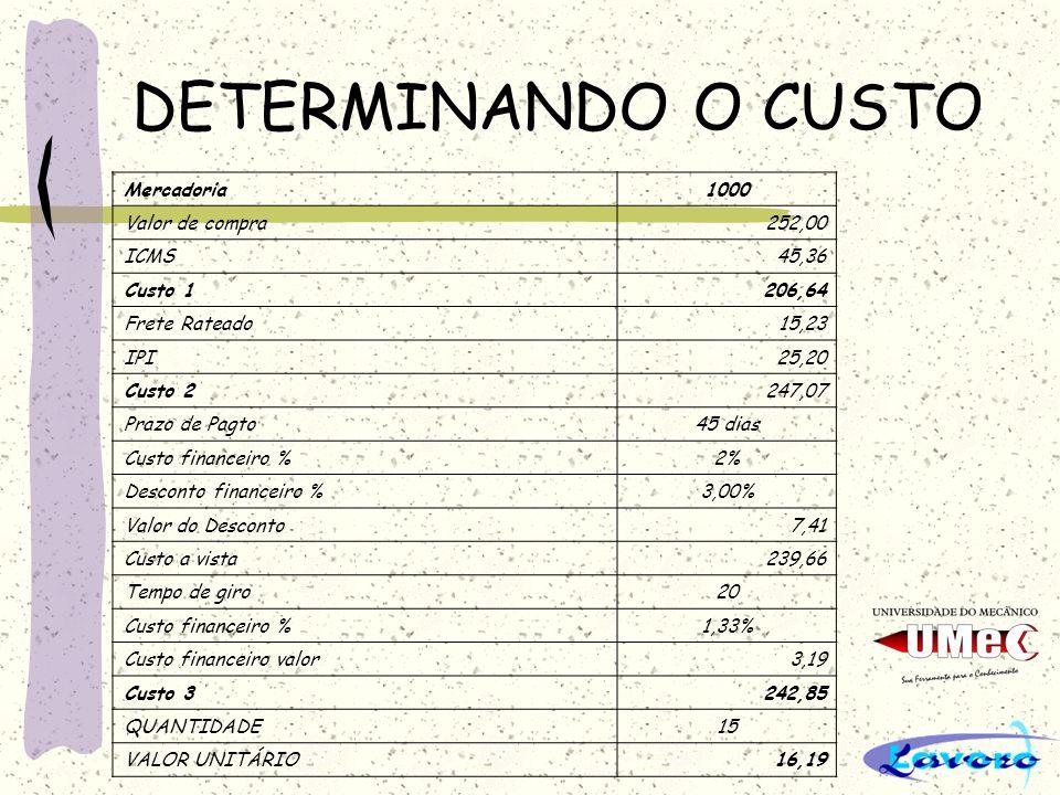 DETERMINANDO O CUSTO Mercadoria1000 Valor de compra252,00 ICMS45,36 Custo 1206,64 Frete Rateado15,23 IPI25,20 Custo 2247,07 Prazo de Pagto45 dias Cust