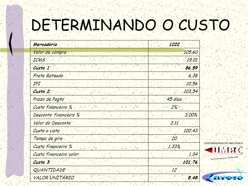 DETERMINANDO O CUSTO Mercadoria1222 Valor de compra105,60 ICMS19,01 Custo 186,59 Frete Rateado6,38 IPI10,56 Custo 2103,54 Prazo de Pagto45 dias Custo