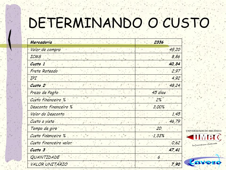 DETERMINANDO O CUSTO Mercadoria2336 Valor de compra49,20 ICMS8,86 Custo 140,34 Frete Rateado2,97 IPI4,92 Custo 248,24 Prazo de Pagto45 dias Custo fina