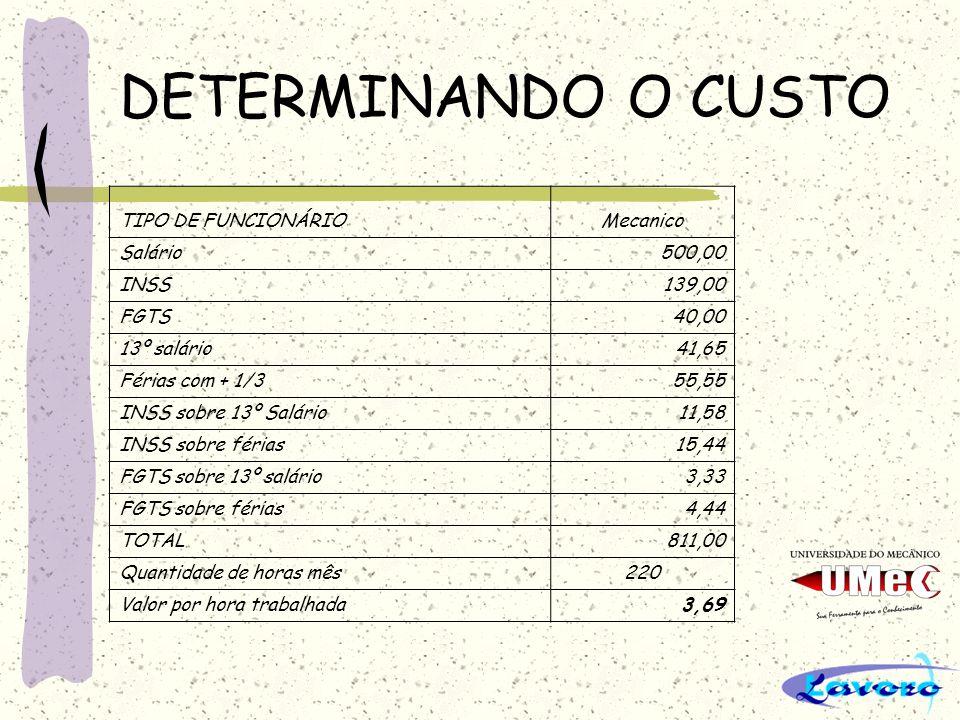 DETERMINANDO O CUSTO TIPO DE FUNCIONÁRIOMecanico Salário500,00 INSS139,00 FGTS40,00 13º salário41,65 Férias com + 1/355,55 INSS sobre 13º Salário11,58