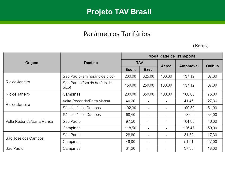 Parâmetros Tarifários (Reais) OrigemDestino Modalidade de Transporte TAV AéreoAutomóvelÔnibus Econ.Exec. Rio de Janeiro São Paulo (em horário de pico)