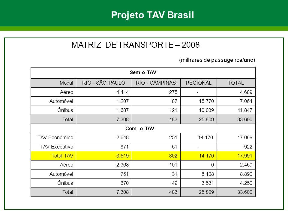 MATRIZ DE TRANSPORTE – 2008 (milhares de passageiros/ano) Sem o TAV ModalRIO - SÃO PAULORIO - CAMPINASREGIONALTOTAL Aéreo4.414275- 4.689 Automóvel1.2078715.77017.064 Ônibus1.68712110.03911.847 Total7.30848325.80933.600 Com o TAV TAV Econômico2.64825117.069 TAV Executivo87151922 Total TAV3.51930214.17017.991 Aéreo2.36810102.469 Automóvel751318.1088.890 Ônibus670493.5314.250 Total7.30848325.80933.600 14.170 - Projeto TAV Brasil