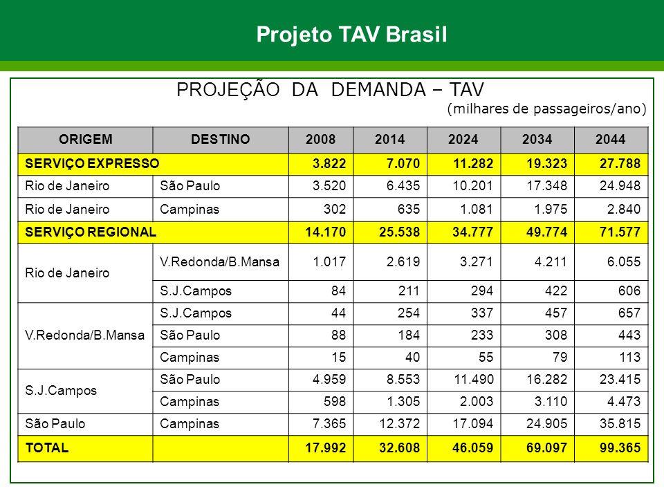PROJEÇÃO DA DEMANDA – TAV (milhares de passageiros/ano) ORIGEMDESTINO20082014202420342044 SERVIÇO EXPRESSO 3.8227.07011.28219.32327.788 Rio de JaneiroSão Paulo3.5206.43510.20117.34824.948 Rio de JaneiroCampinas3026351.0811.9752.840 SERVIÇO REGIONAL 14.17025.53834.77749.77471.577 Rio de Janeiro V.Redonda/B.Mansa1.0172.6193.2714.2116.055 S.J.Campos84211294422606 V.Redonda/B.Mansa S.J.Campos44254337457657 São Paulo88184233308443 Campinas15405579113 S.J.Campos São Paulo4.9598.55311.49016.28223.415 Campinas5981.3052.0033.1104.473 São PauloCampinas7.36512.37217.09424.90535.815 TOTAL 17.99232.60846.05969.09799.365 Projeto TAV Brasil