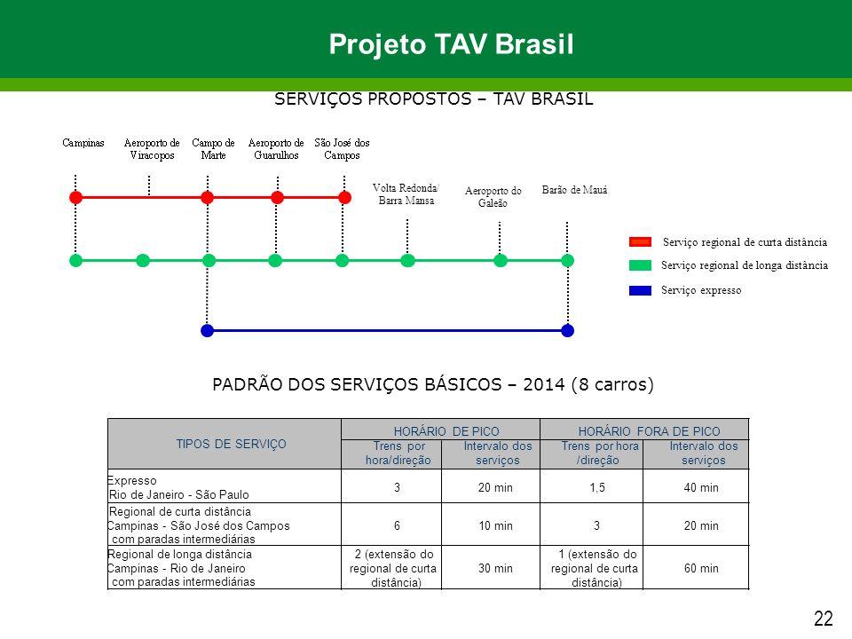 SERVIÇOS PROPOSTOS – TAV BRASIL Serviço regional de curta distância Serviço regional de longa distância Serviço expresso Volta Redonda/ Barra Mansa Ae