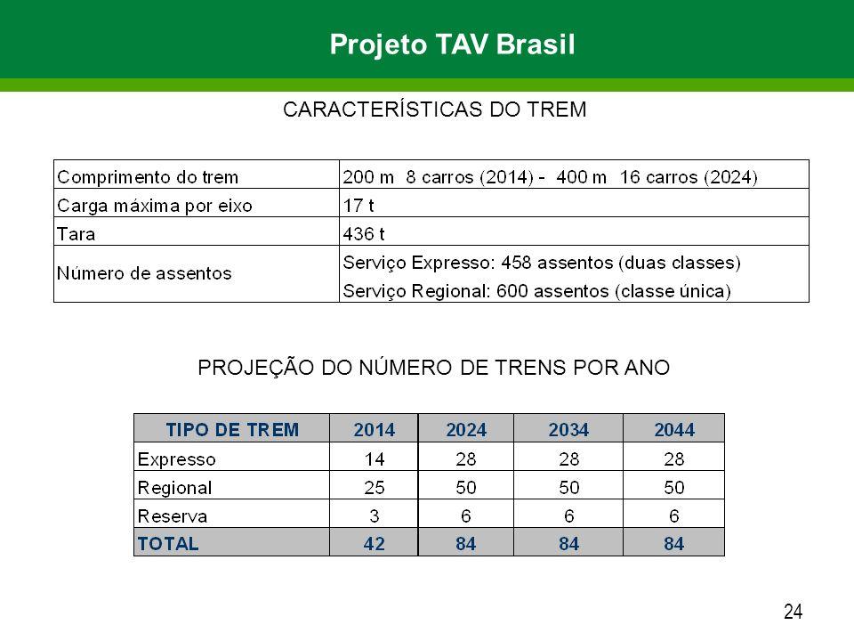 24 CARACTERÍSTICAS DO TREM PROJEÇÃO DO NÚMERO DE TRENS POR ANO Projeto TAV Brasil