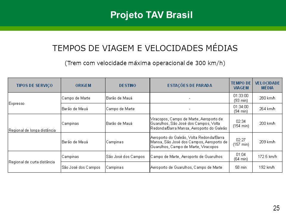 TEMPOS DE VIAGEM E VELOCIDADES MÉDIAS (Trem com velocidade máxima operacional de 300 km/h) 25 Projeto TAV Brasil