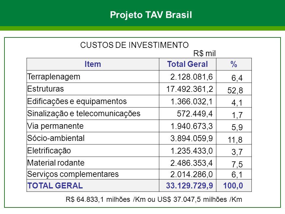 R$ mil ItemTotal Geral% Terraplenagem 2.128.081,6 6,4 Estruturas 17.492.361,2 52,8 Edificações e equipamentos 1.366.032,1 4,1 Sinalização e telecomuni