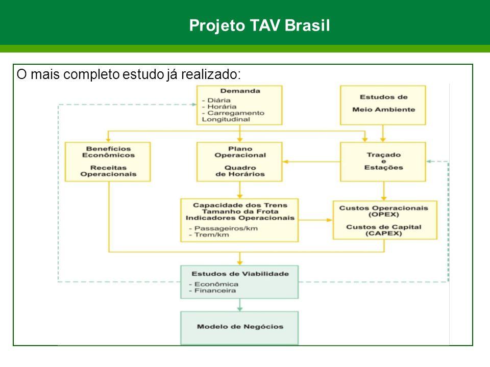 Projeto TAV Brasil O mais completo estudo já realizado: