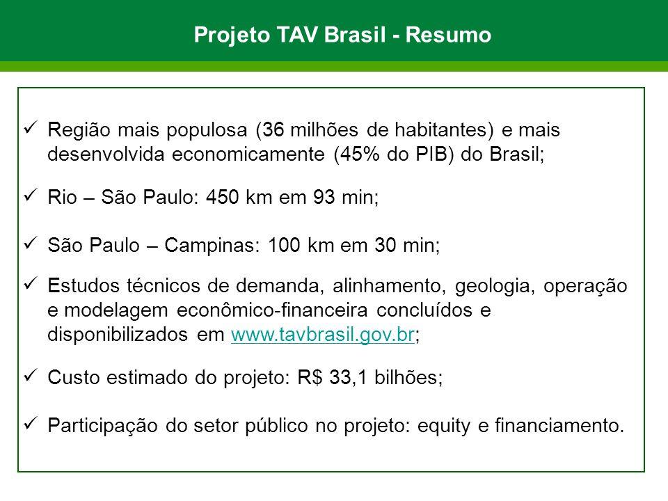 Projeto TAV Brasil - Resumo Região mais populosa (36 milhões de habitantes) e mais desenvolvida economicamente (45% do PIB) do Brasil; Rio – São Paulo: 450 km em 93 min; São Paulo – Campinas: 100 km em 30 min; Estudos técnicos de demanda, alinhamento, geologia, operação e modelagem econômico-financeira concluídos e disponibilizados em www.tavbrasil.gov.br;www.tavbrasil.gov.br Custo estimado do projeto: R$ 33,1 bilhões; Participação do setor público no projeto: equity e financiamento.