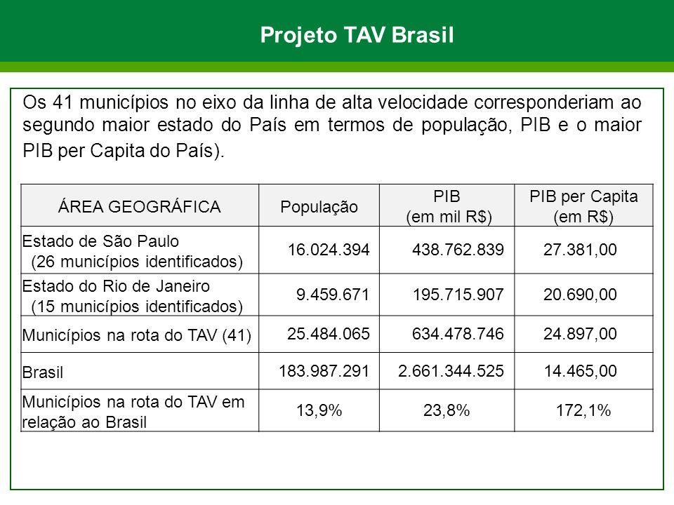 Projeto TAV Brasil Os 41 municípios no eixo da linha de alta velocidade corresponderiam ao segundo maior estado do País em termos de população, PIB e o maior PIB per Capita do País).