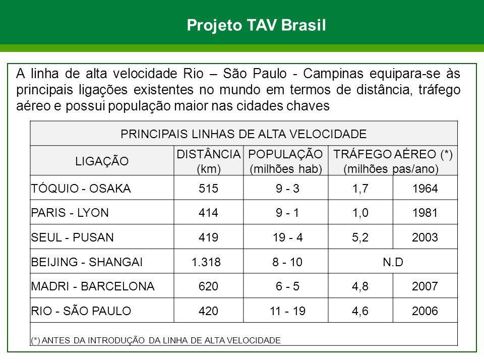 Projeto TAV Brasil A linha de alta velocidade Rio – São Paulo - Campinas equipara-se às principais ligações existentes no mundo em termos de distância, tráfego aéreo e possui população maior nas cidades chaves PRINCIPAIS LINHAS DE ALTA VELOCIDADE LIGAÇÃO DISTÂNCIA (km) POPULAÇÃO (milhões hab) TRÁFEGO AÉREO (*) (milhões pas/ano) TÓQUIO - OSAKA515 9 - 31,71964 PARIS - LYON414 9 - 11,01981 SEUL - PUSAN419 19 - 45,22003 BEIJING - SHANGAI 1.318 8 - 10N.D MADRI - BARCELONA620 6 - 54,82007 RIO - SÃO PAULO420 11 - 194,62006 (*) ANTES DA INTRODUÇÃO DA LINHA DE ALTA VELOCIDADE