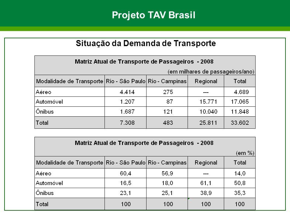Projeto TAV Brasil Situação da Demanda de Transporte