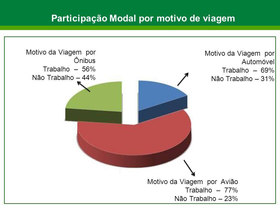 Participação Modal por motivo de viagem Motivo da Viagem por Ônibus Trabalho – 56% Não Trabalho – 44% Motivo da Viagem por Automóvel Trabalho – 69% Não Trabalho – 31% Motivo da Viagem por Avião Trabalho – 77% Não Trabalho – 23%