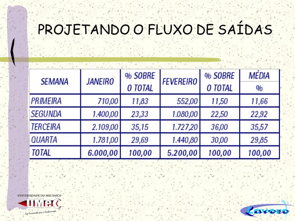 PROJETANDO O FLUXO DE SAÍDAS